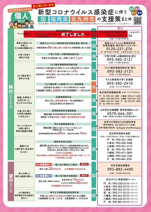 新型コロナウイルス感染症に伴う国、福岡県、北九州市の支援策まとめ